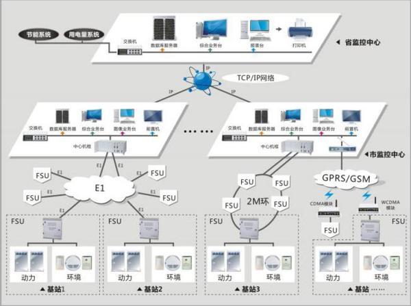 PEMS-301机房动力环境监控系统-组网图.jpg