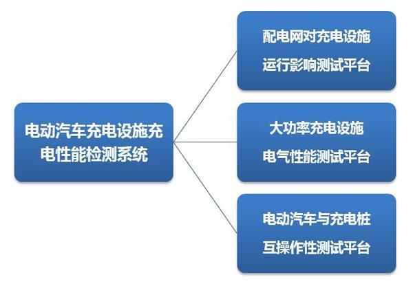电动汽车充电设施充电性能检测系统.jpg