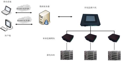 BCSU蓄电池组在线监测系统组成
